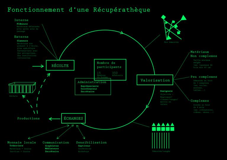 Graphique: Fonctionnement d'une Récupérathèque
